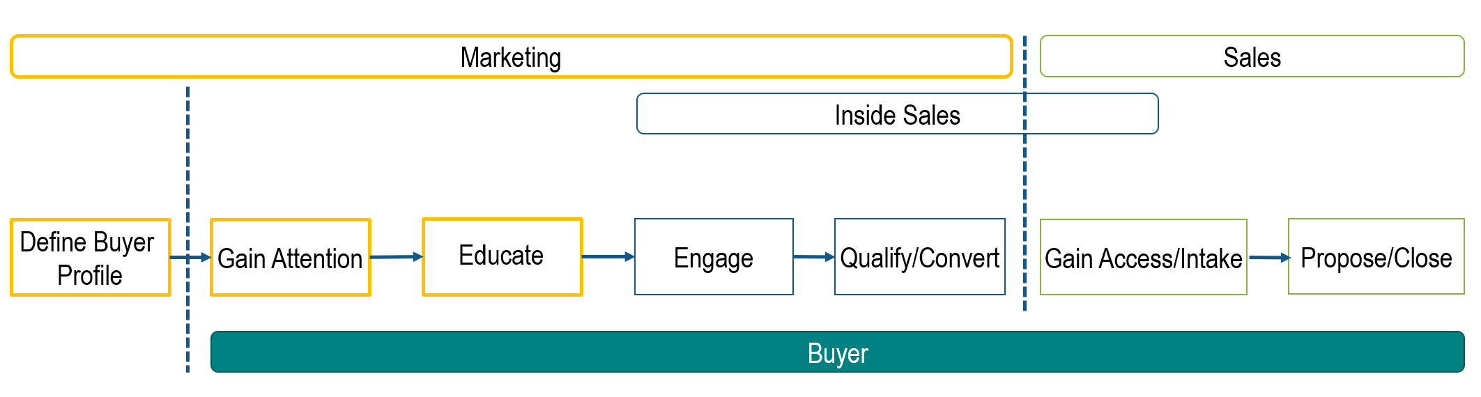 Buyer Lifecycle Ownership with profile activity.PNG