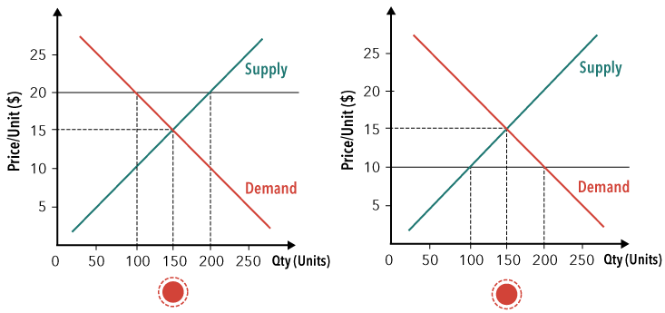 Principles of Microeconomics | Top Hat
