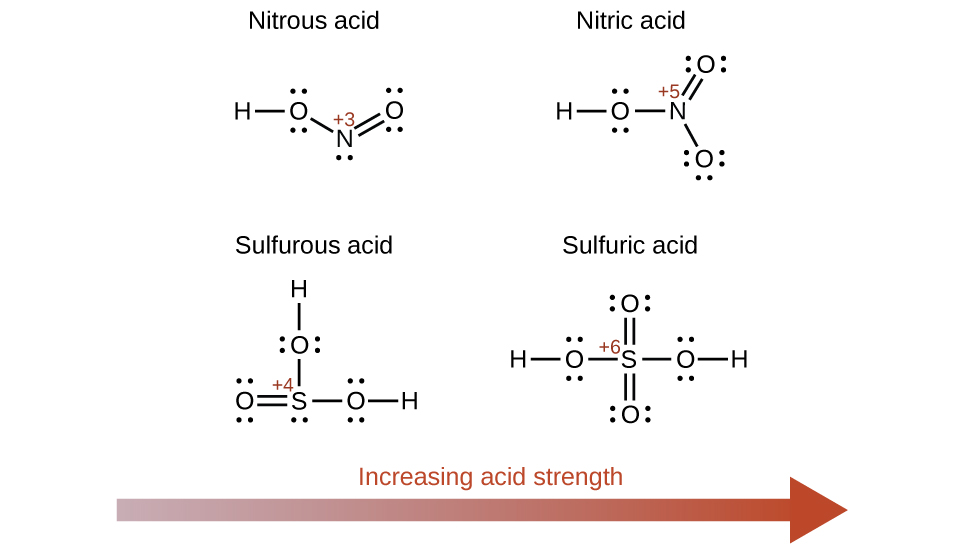 Openstax Atoms First Chemistry 143 Relative Strengths Of Acids