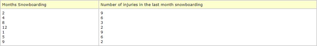 question description