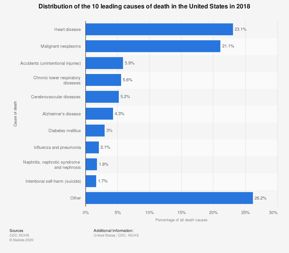 leading causes of death 2018.png