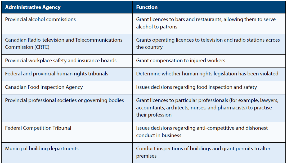 Function of various administrative agencies, such as provincial alcohol commissions, CRTC, and the Federal Competition Tribunal.