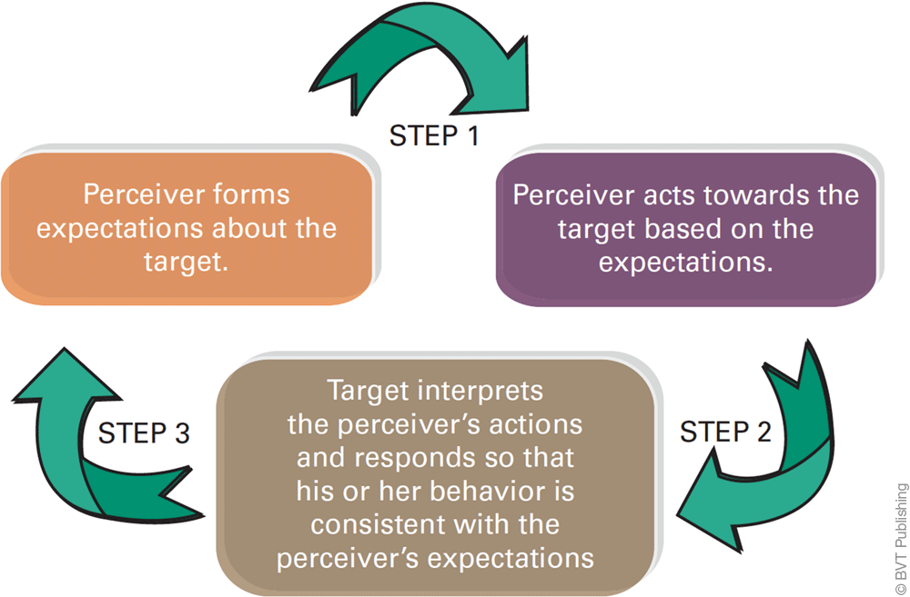 Figure describing development of a self-fulfilling prophecy. It is a three step process. In the first step, the perceiver acts toward the target based on the expectations. In the second step, the target interprets the perceiver's actions and responds so that his or her behavior is consistent with the perceiver's expectations. In the third step, the perceiver forms expectations about the target.
