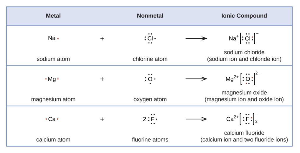 How To Determine If A Molecule Is Polar Or Nonpolar