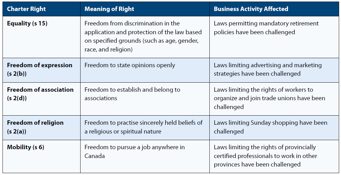 Meanings of and business activity affected by various Charter rights such as and equality and  freedom of religion.