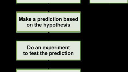 OpenStax: Biology | Top Hat