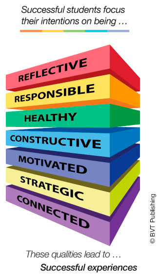 illustration shows that successful students focus their intentions on being reflective, responsible, healthy, constructive, motivated, strategic and connected.