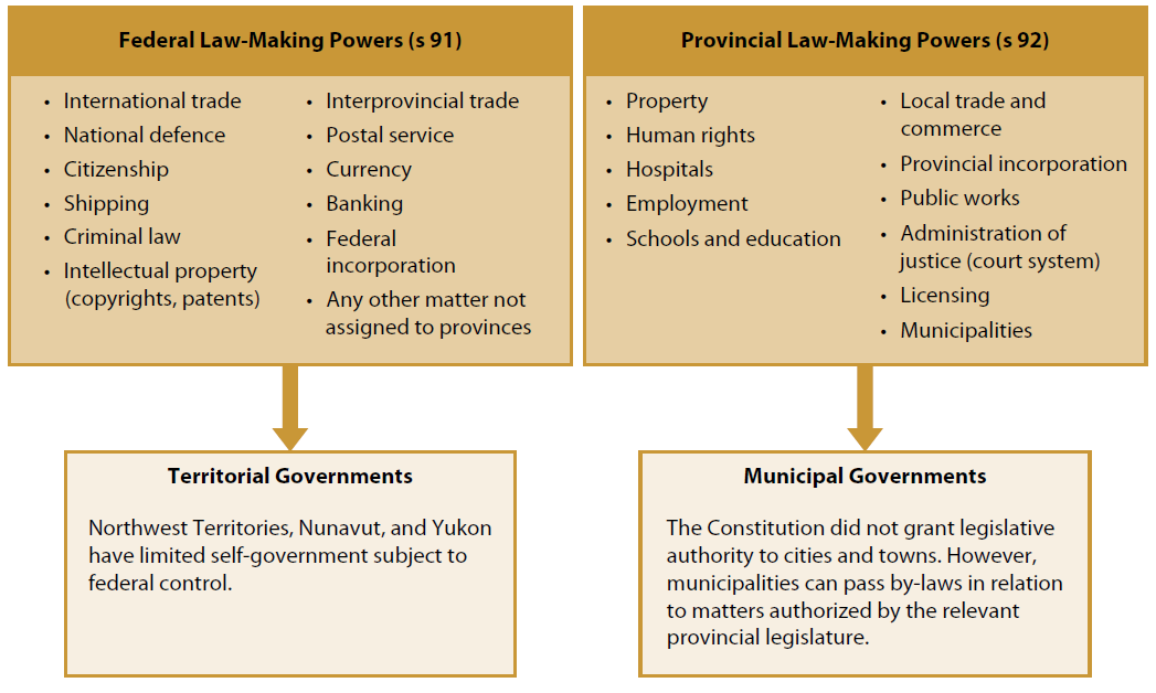 Examples of federal laws' areas of jurisdiction and provincial laws' areas of jurisdiction: education, human rights, intellectual property, etc.