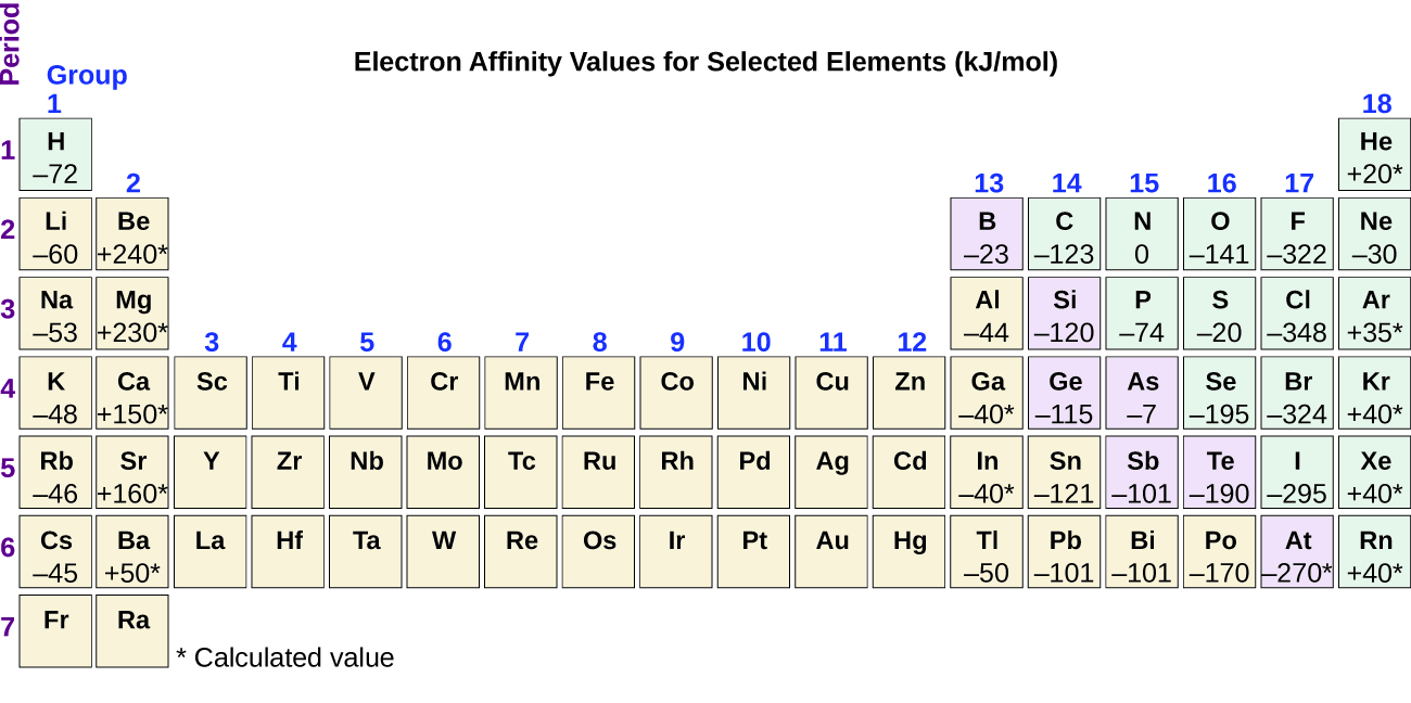 Openstax Atoms First Chemistry 35 Periodic Variations In Element