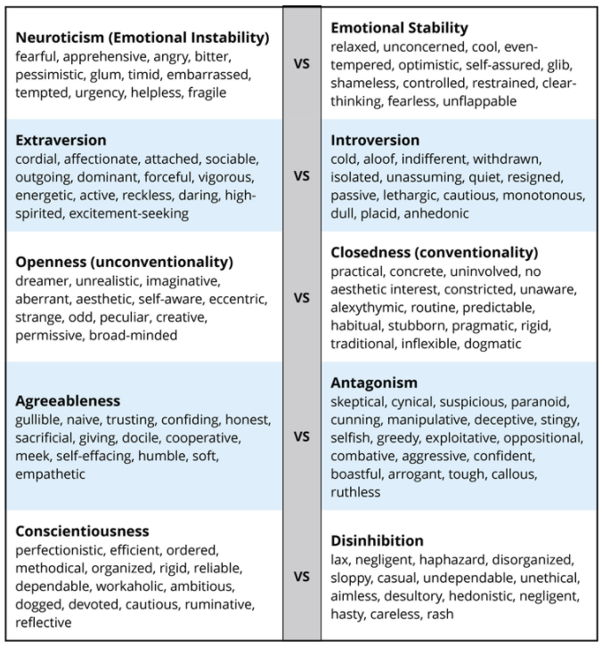 Psychological Disorders and Treatments   Personality