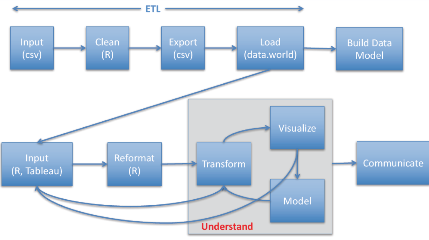 Tableau and R Data Visualization | Top Hat