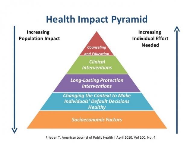 health impact pyramid ch1 ph.jpg