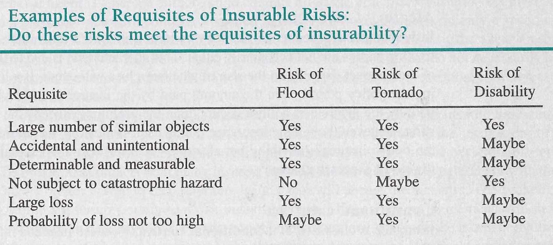Table 6-1 Insurable risks.jpg