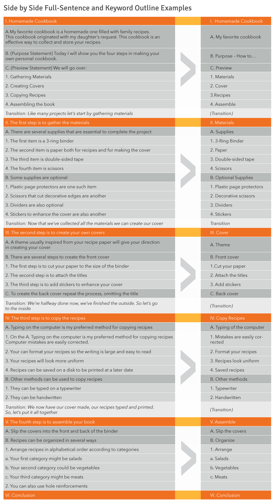 Side by Side Full-Sentence and Keyword Outline Examples, explained in paragraph below.