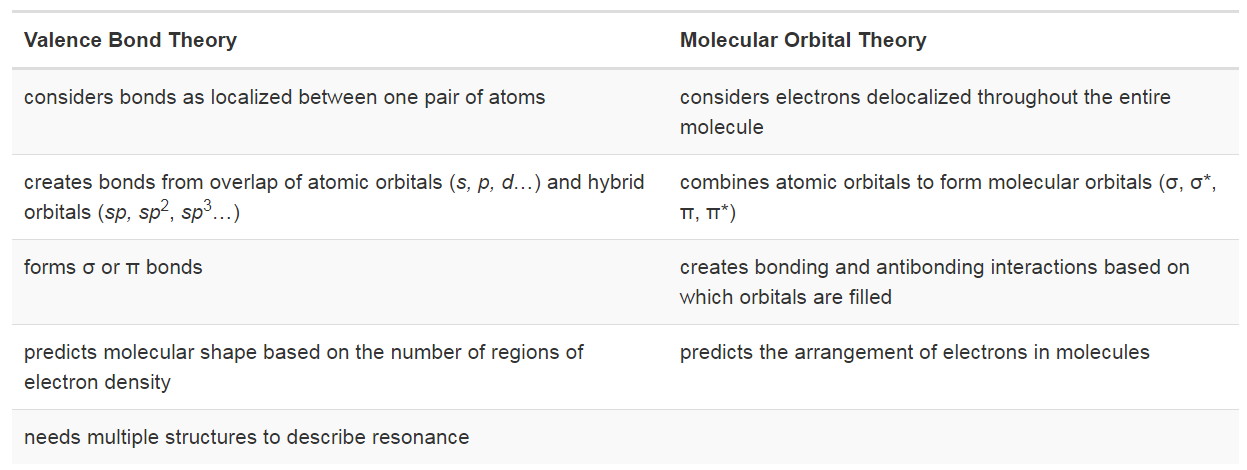 Openstax Atoms First Chemistry 54 Molecular Orbital Theory Top Hat