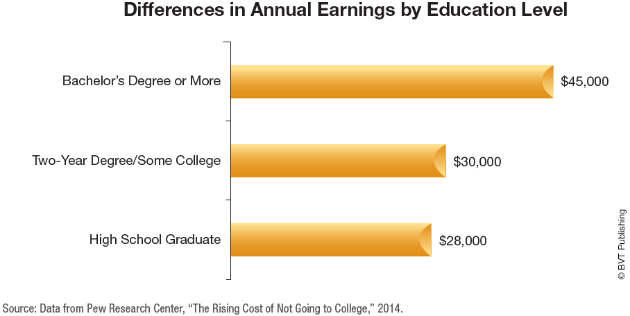 Graphic showing an income earned of $45,000 with Bachelor's Degree or More, $30,000 earned with 2-year degree or some college; $28,000 earned with high school graduation only.