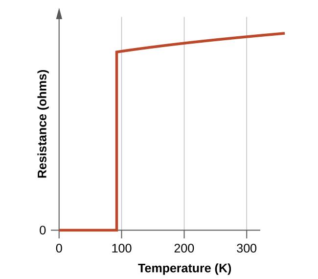 high temperature superconductors