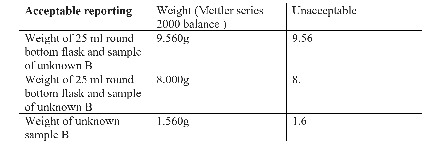 Table of weight data.PNG