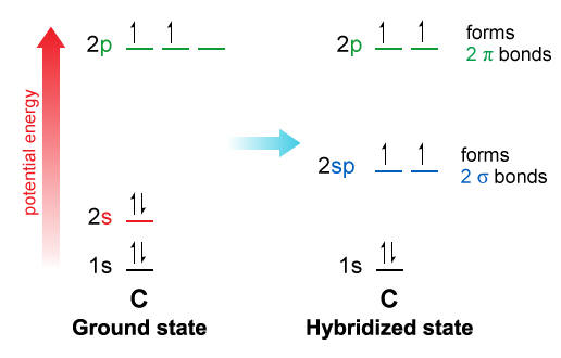Organic Chemistry I Ii Ch01 Structure Bonding Top Hat