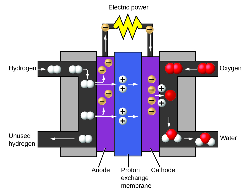 Openstax Atoms First Chemistry 12 Phases And Classification Of