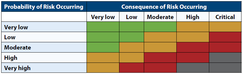 Chart showing how to arrive at a simple evaluation of the legal risk of business decisions: risk level increases as both probability and level of consequence of risk increase.