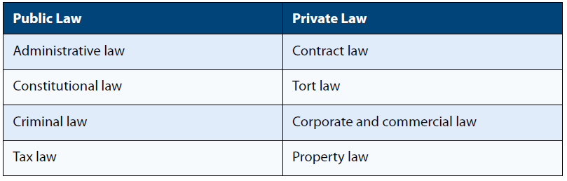List of which types of law are public and which are private.