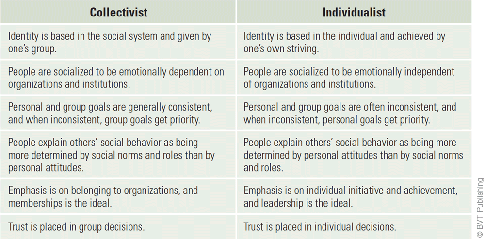 Table comparing some collectivist and individualist views.