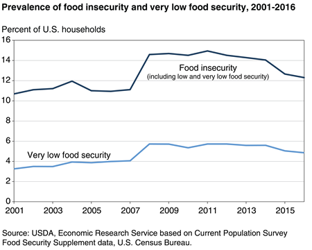 40099_food-security_fig01-3-_450px.png