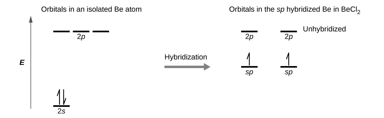 Energy Orbital Diagram Of Sulfur Atom Product Wiring Diagrams