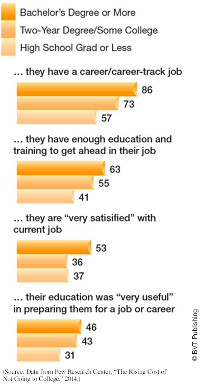 Graphic shows that of employed adults that earned a bachelor's degree or more, 86% have a career-track job, 63% have enough training to get ahead in their job, 53% are very satisfied with their current job, and 46% felt their education helped prepare them for their career. These percentages are about 10% less for adults with some college or 2-year degrees, and mostly lower still for those that only have a high school graduation or less.