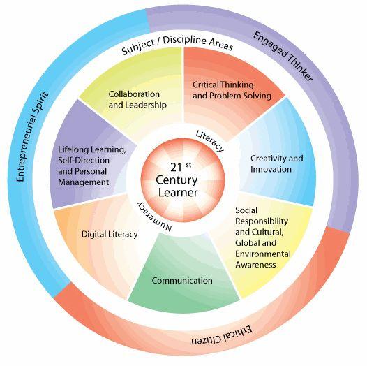 21st Century Learner.jpg