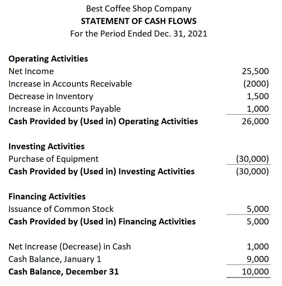 Statement of Cash Flows Sample