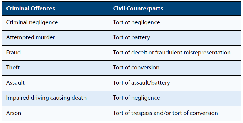 The civil counterparts of various criminal offences like fraud, theft, and assault.