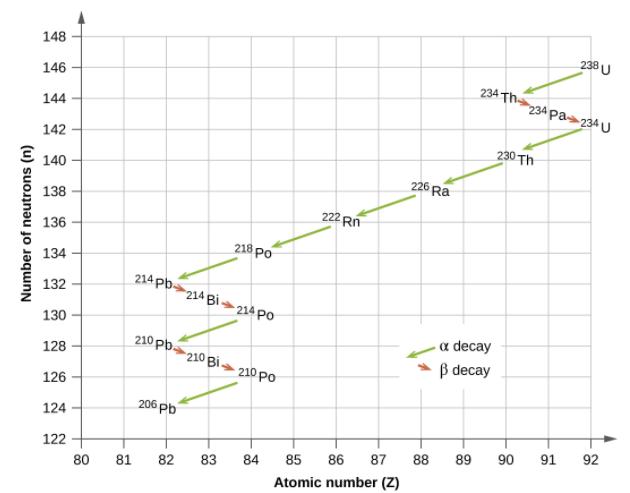 the kinetics of radioactive decay and radiometric dating