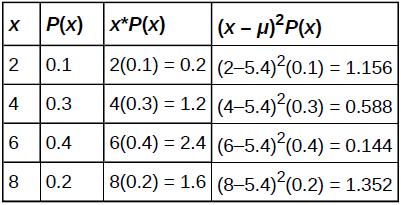 OpenStax: Statistics | CH4:Discrete Random Variables | Top Hat