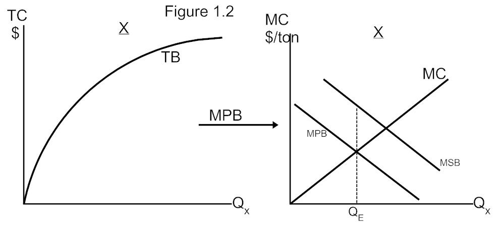 the mb curves in the diagram slope downward because of the
