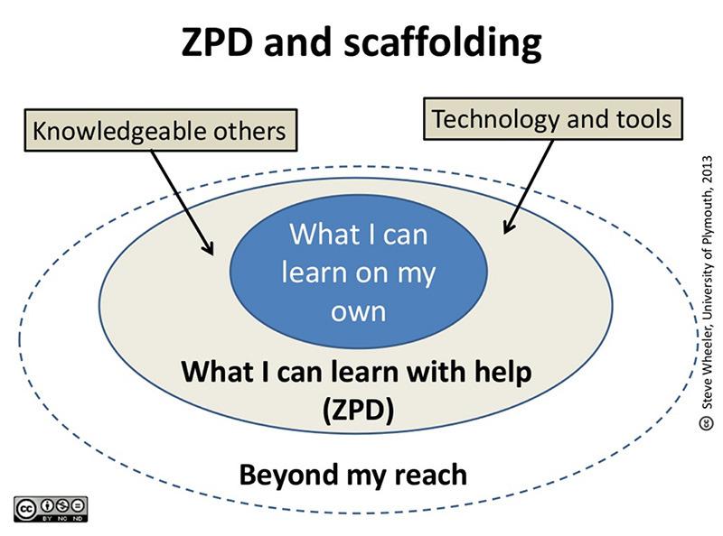 ZPD-Scaffolding.jpg